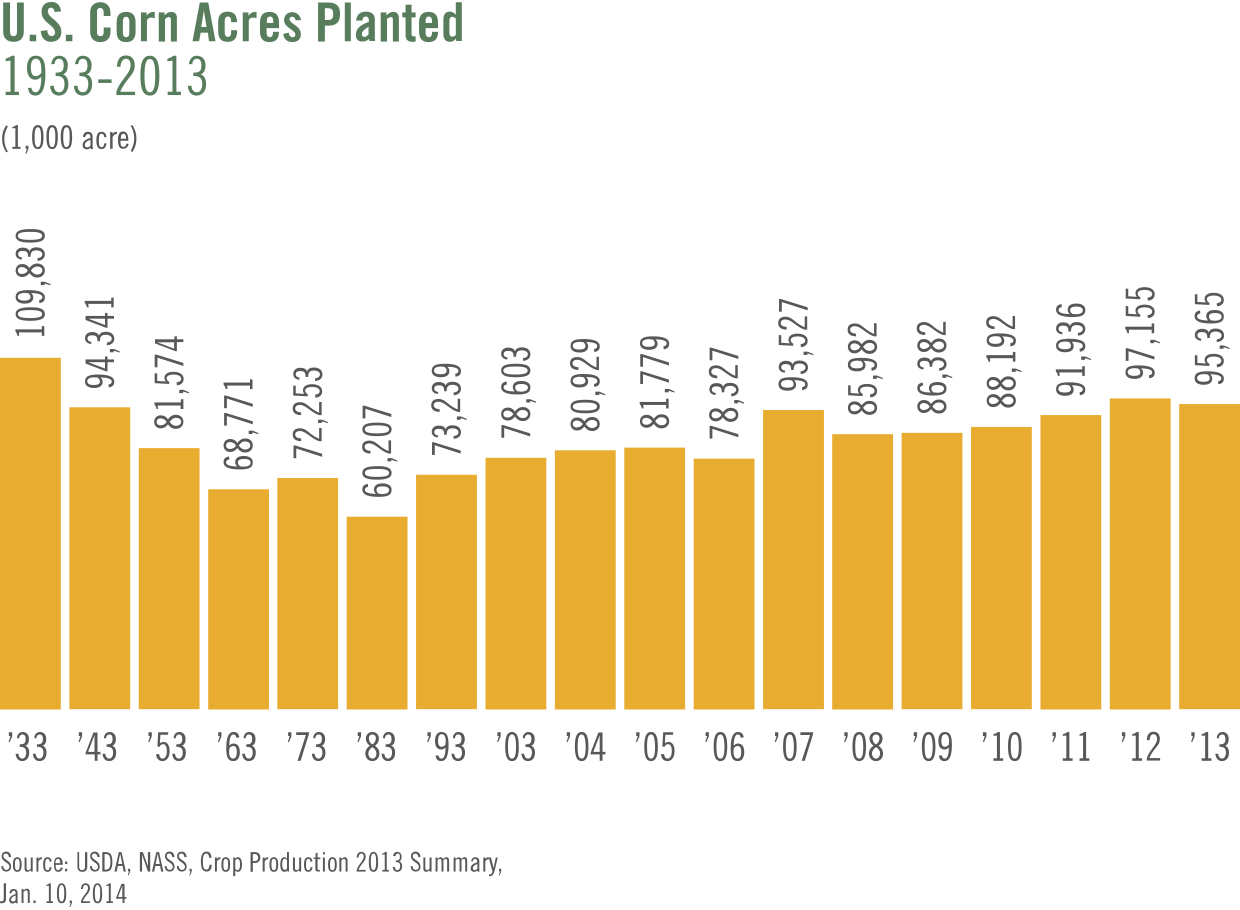 us-corn-acres-planted