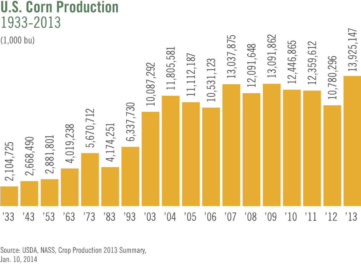us-corn-production