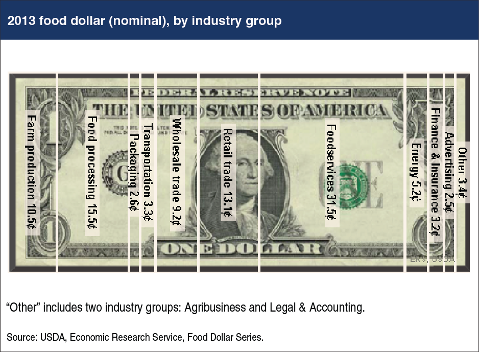 thr-2013-food-dollar-by-industry-group